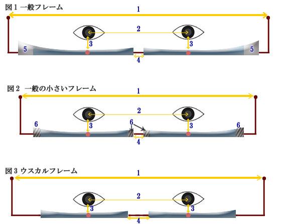 強度近視、最強度近視、通称ド近視の方が気になるレンズの厚みが薄くなる原理を図解で説明