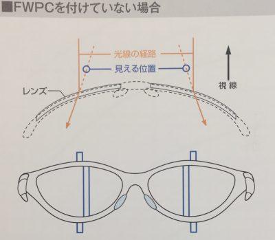 スポーツメガネ製作のためのソリ角図面