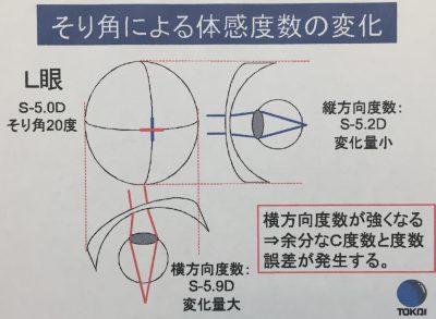 スポーツサングラス製作のためのソリ角図面