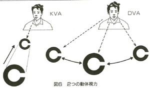 2種類の動体視力