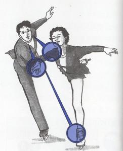 案外知られていないフィギュアスケートとスポーツビジョンの関係