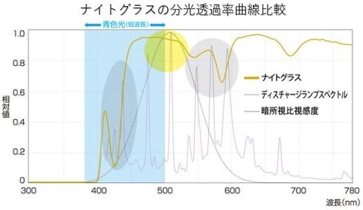 夜間どきの運転の対向車のライトを軽減できるデータとして分光透過率グラフ
