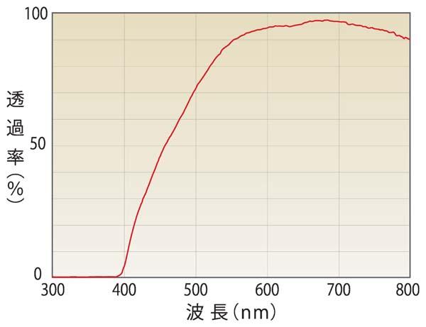 まぶしさの原因となるの青い光を500nm以下