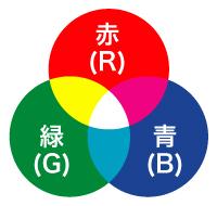 色を感じる3種類の細胞を組み合わせを変えて刺激を与える