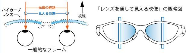 一般の眼鏡で物体を見た時の位置