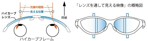 スポーツメガネで物体を見た時の位置