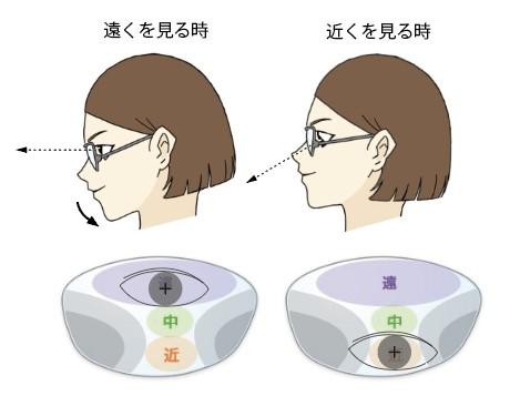 遠近両用メガネの見方は顎がポイント